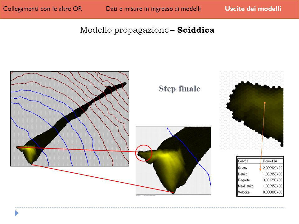 Step finale Modello propagazione – Sciddica