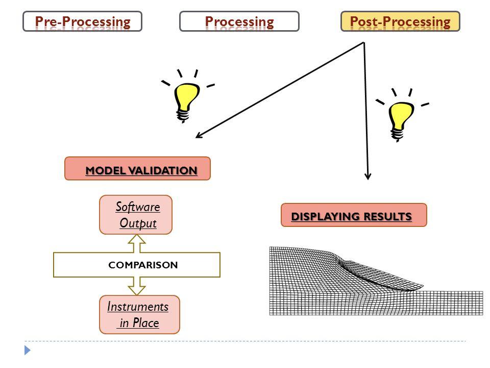 Pre-Processing Processing Post-Processing