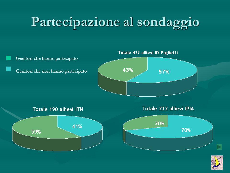 Partecipazione al sondaggio