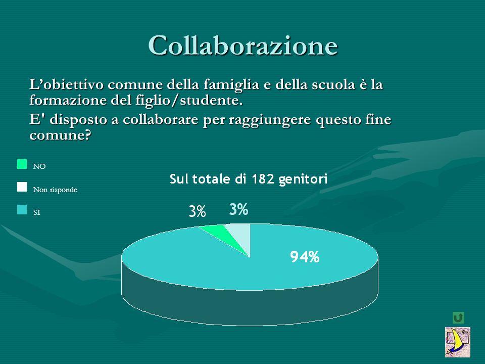 Collaborazione L'obiettivo comune della famiglia e della scuola è la formazione del figlio/studente.