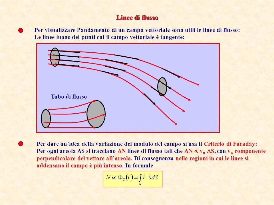 Linee di flusso Per visualizzare l'andamento di un campo vettoriale sono utili le linee di flusso: