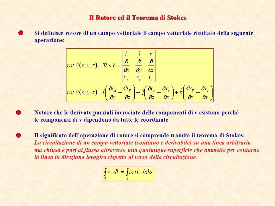 Il Rotore ed il Teorema di Stokes