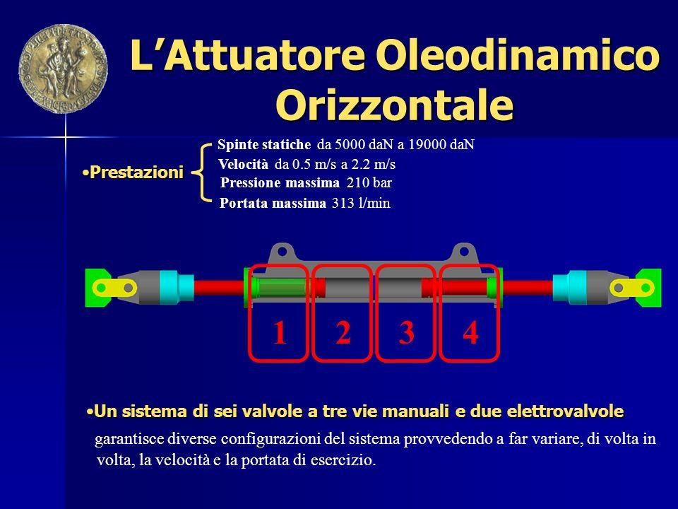L'Attuatore Oleodinamico Orizzontale