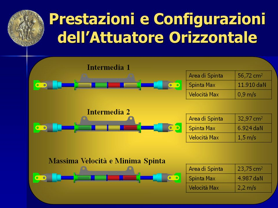 Prestazioni e Configurazioni dell'Attuatore Orizzontale