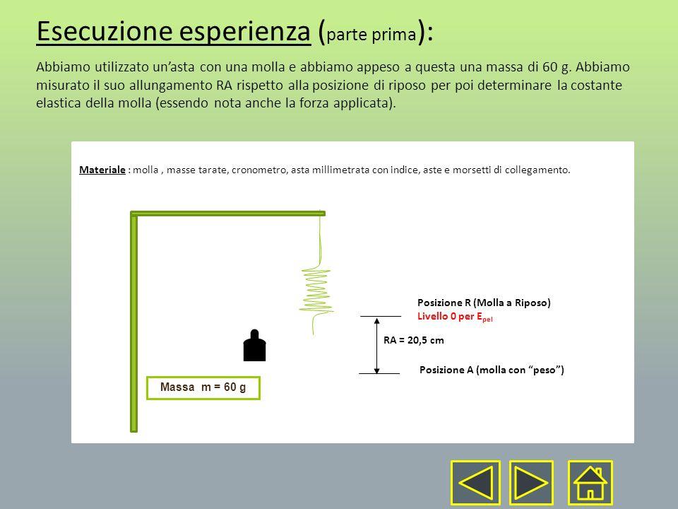 Esecuzione esperienza (parte prima):