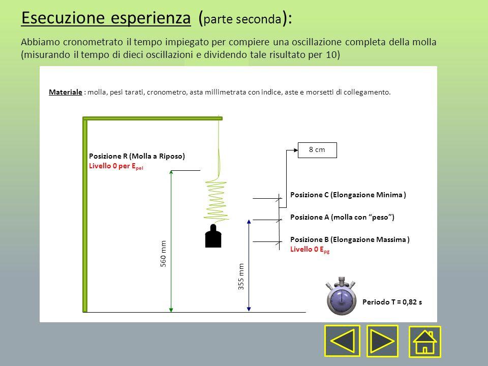 Esecuzione esperienza (parte seconda):