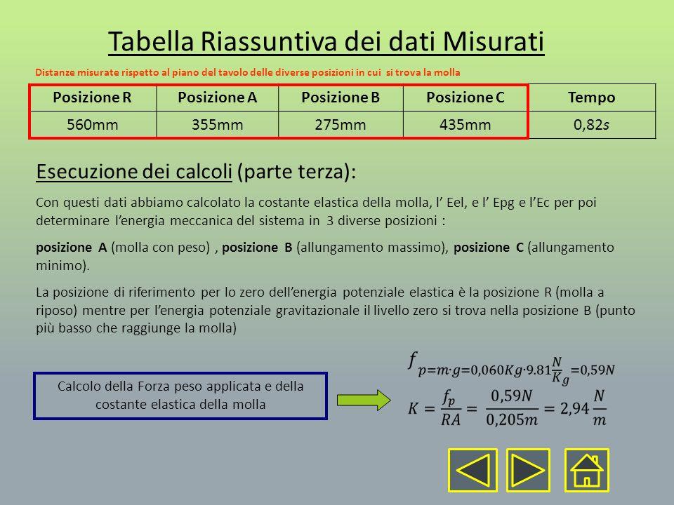 Tabella Riassuntiva dei dati Misurati