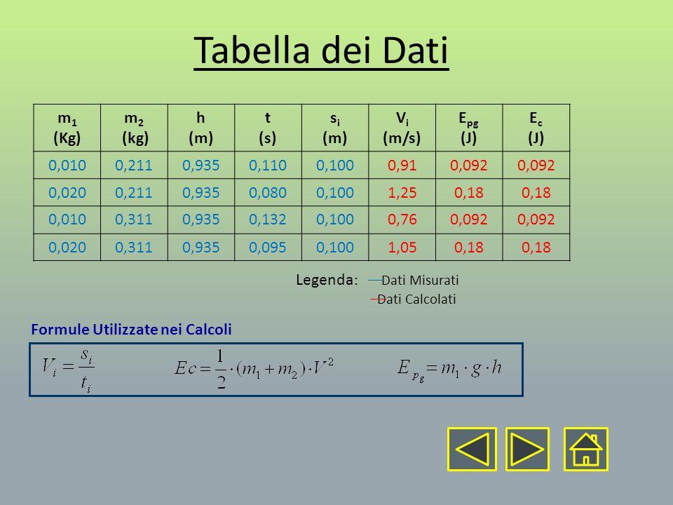 Tabella dei Dati m1 (Kg) m2 (kg) h (m) t (s) si Vi (m/s) Epg (J) Ec