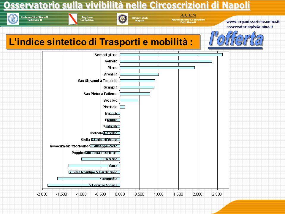 l offerta L'indice sintetico di Trasporti e mobilità :