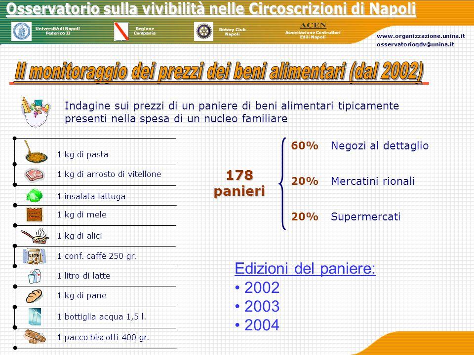 Il monitoraggio dei prezzi dei beni alimentari (dal 2002)