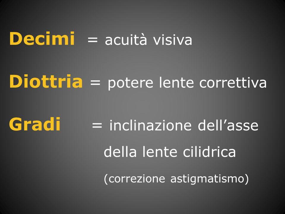 Diottria = potere lente correttiva Gradi = inclinazione dell'asse