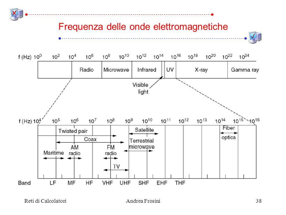 Frequenza delle onde elettromagnetiche