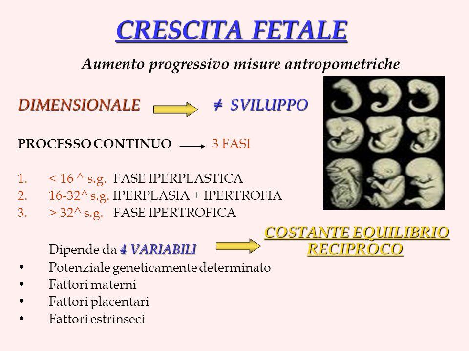 Aumento progressivo misure antropometriche