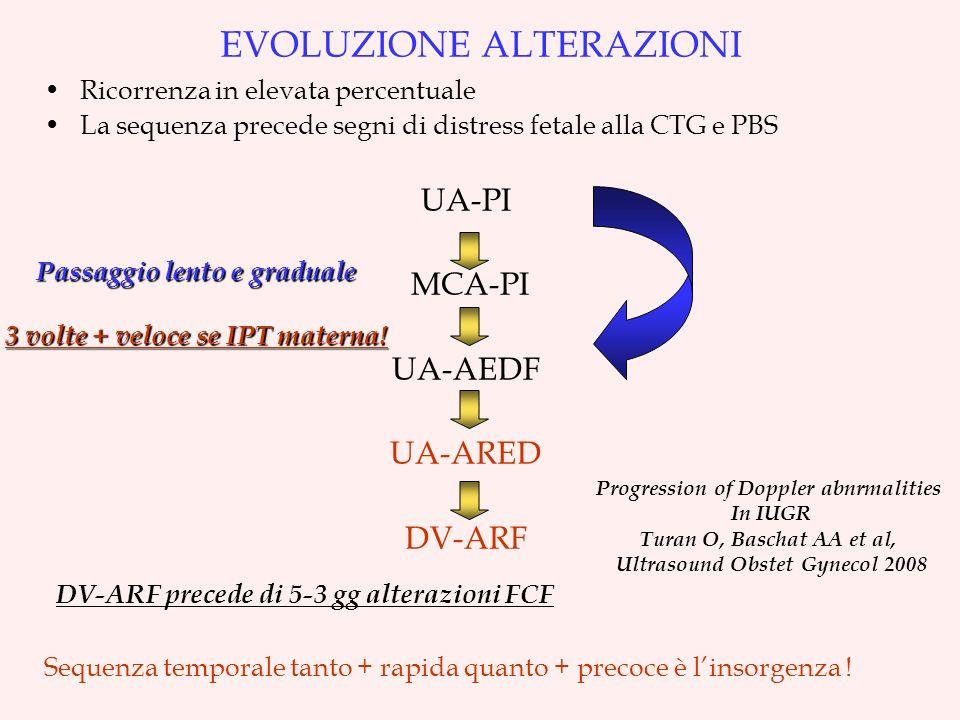 EVOLUZIONE ALTERAZIONI