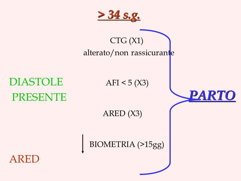 PARTO > 34 s.g. CTG (X1) DIASTOLE AFI < 5 (X3) PRESENTE