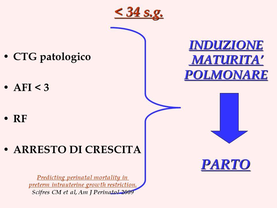 < 34 s.g. PARTO INDUZIONE MATURITA' POLMONARE CTG patologico