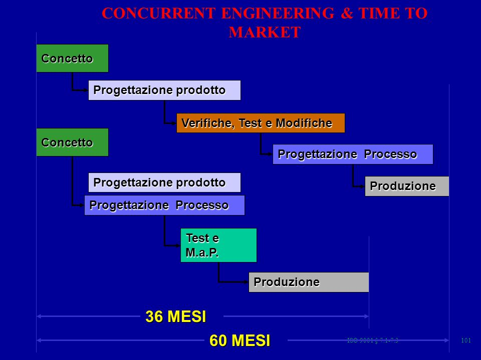 CONCURRENT ENGINEERING & TIME TO MARKET