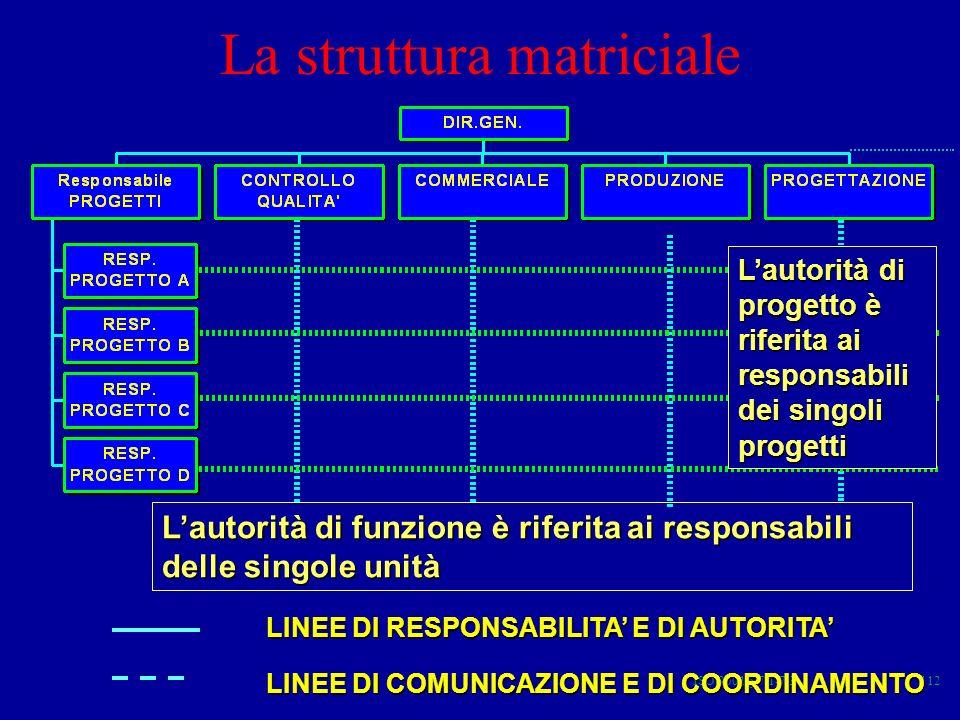 La struttura matriciale