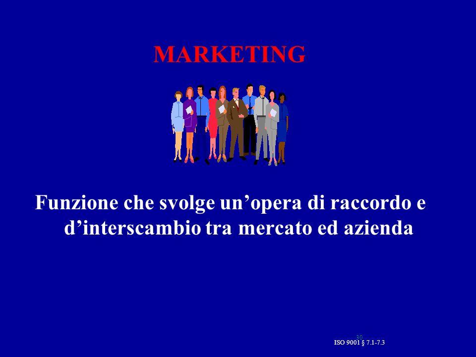 MARKETING Funzione che svolge un'opera di raccordo e d'interscambio tra mercato ed azienda.