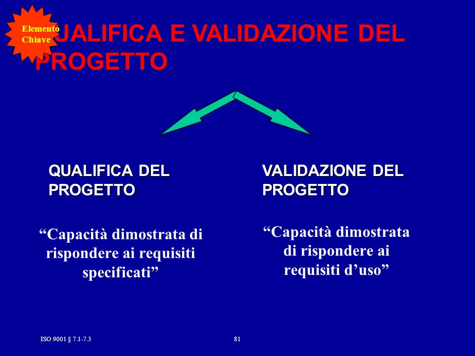 QUALIFICA E VALIDAZIONE DEL PROGETTO