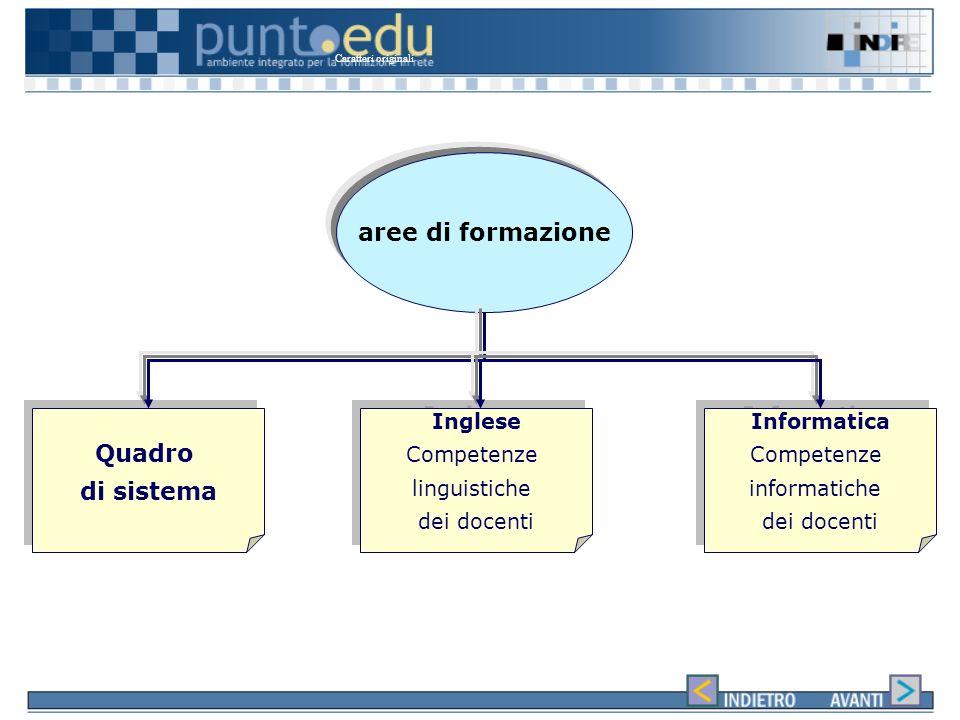 aree di formazione Quadro di sistema