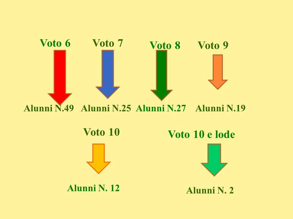 Voto 6 Voto 7 Voto 8 Voto 9 Voto 10 Voto 10 e lode Alunni N.49