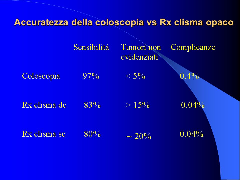 Accuratezza della coloscopia vs Rx clisma opaco