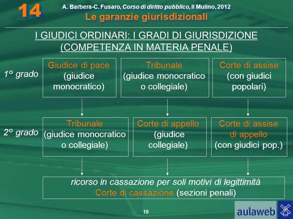 14 A. Barbera-C. Fusaro, Corso di diritto pubblico, Il Mulino, 2012 Le garanzie giurisdizionali.