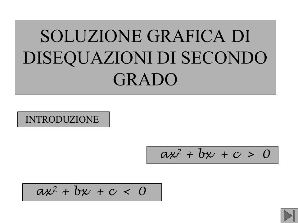 SOLUZIONE GRAFICA DI DISEQUAZIONI DI SECONDO GRADO
