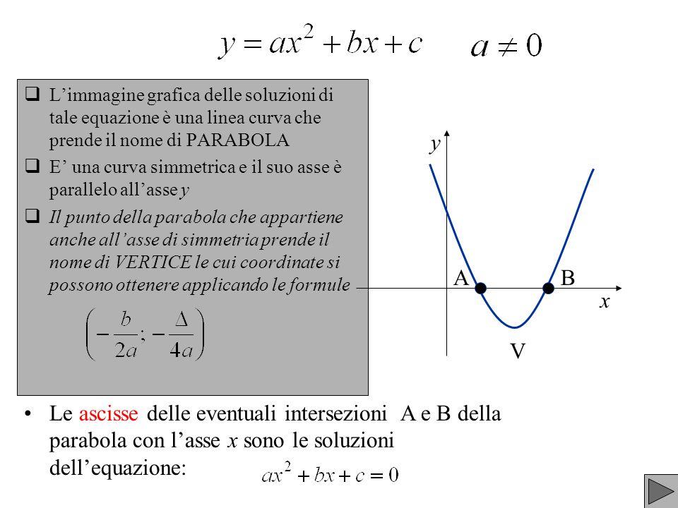 L'immagine grafica delle soluzioni di tale equazione è una linea curva che prende il nome di PARABOLA