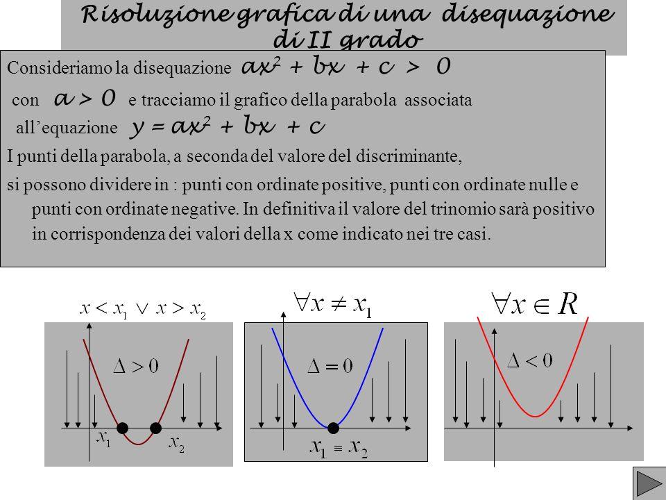 Risoluzione grafica di una disequazione di II grado