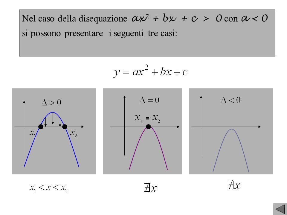 Nel caso della disequazione ax2 + bx + c > 0 con a < 0
