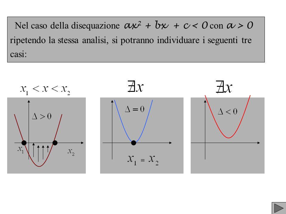 Nel caso della disequazione ax2 + bx + c < 0 con a > 0