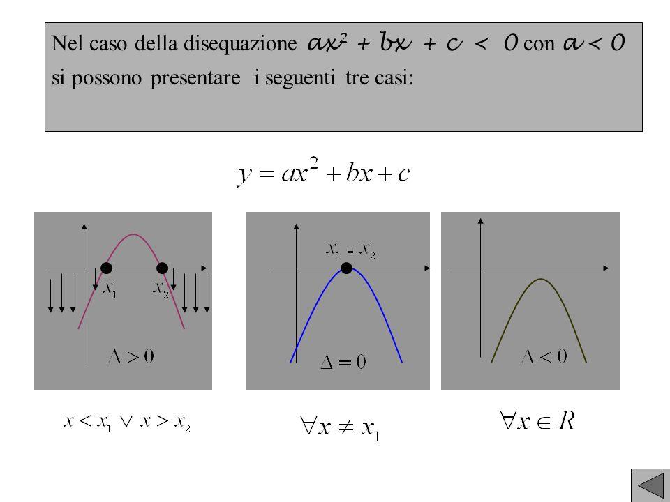 Nel caso della disequazione ax2 + bx + c < 0 con a < 0