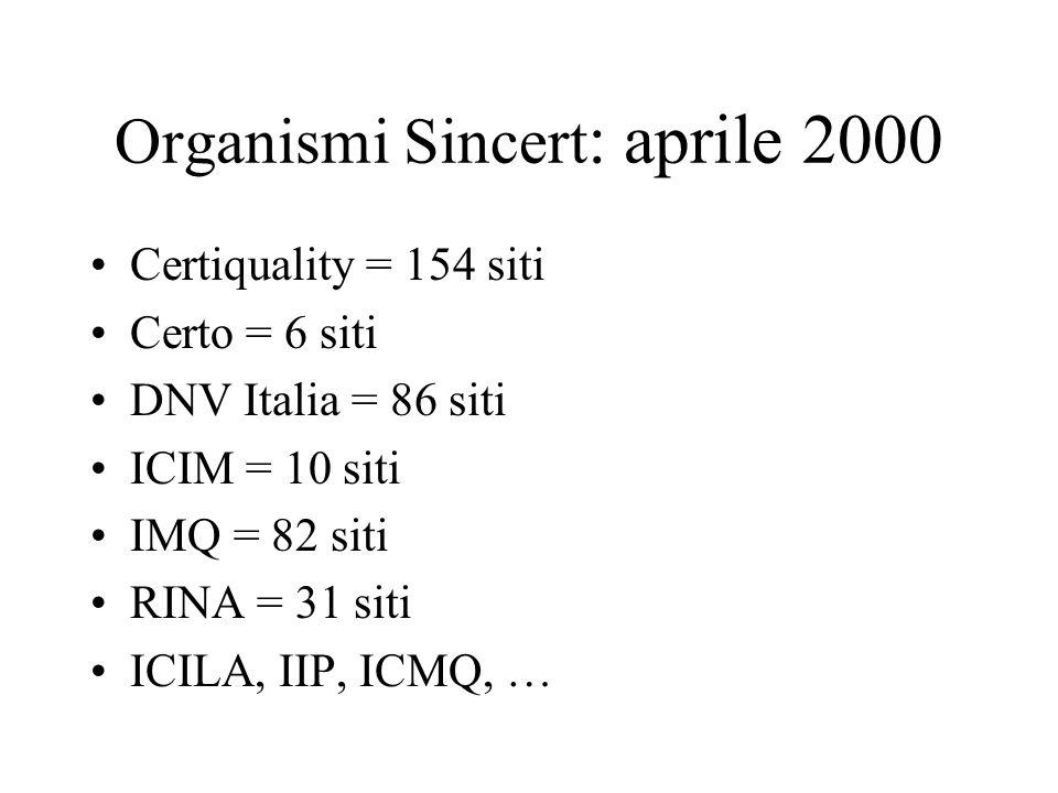 Organismi Sincert: aprile 2000