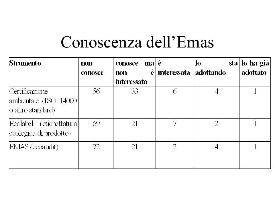 Conoscenza dell'Emas