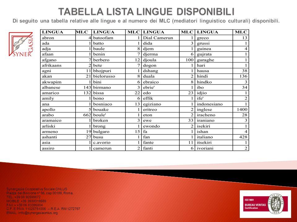 TABELLA LISTA LINGUE DISPONIBILI Di seguito una tabella relative alle lingue e al numero dei MLC (mediatori linguistico culturali) disponibili.