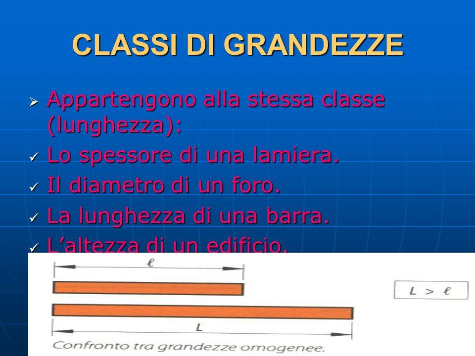 CLASSI DI GRANDEZZE Appartengono alla stessa classe (lunghezza):