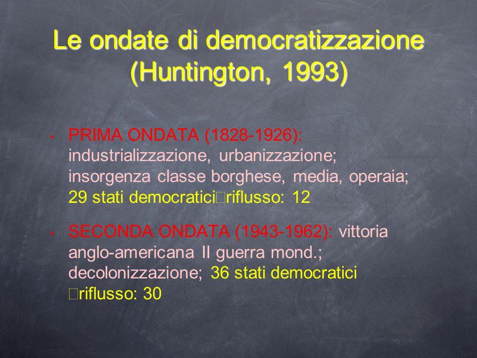 Le ondate di democratizzazione (Huntington, 1993)