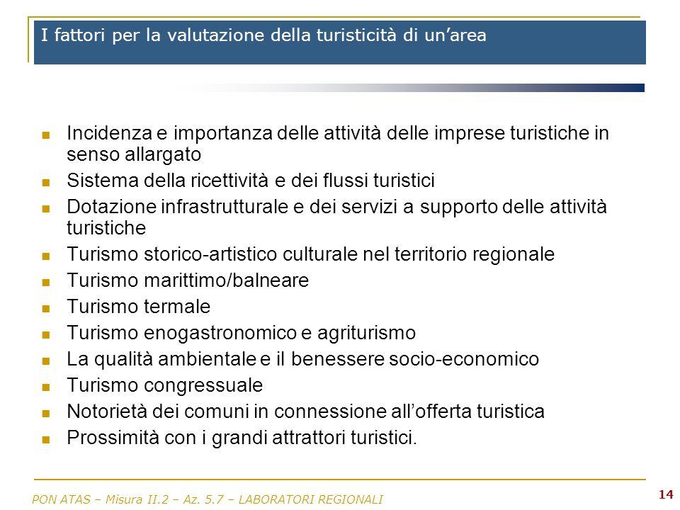 I fattori per la valutazione della turisticità di un'area