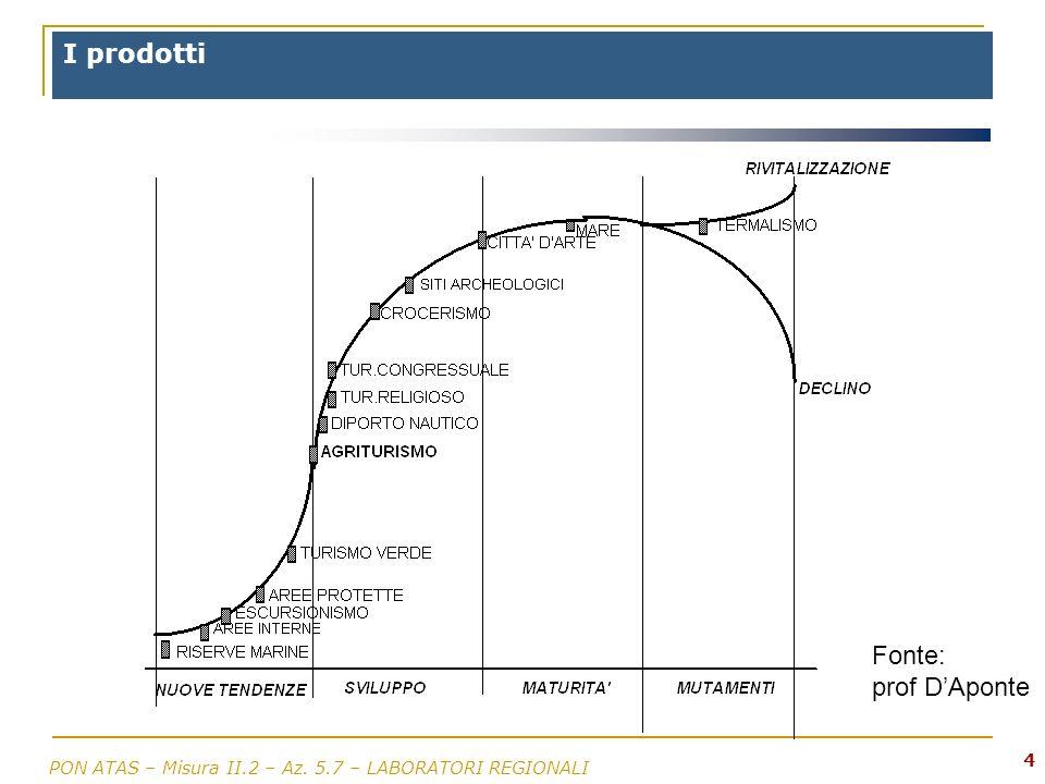 I prodotti Fonte: prof D'Aponte