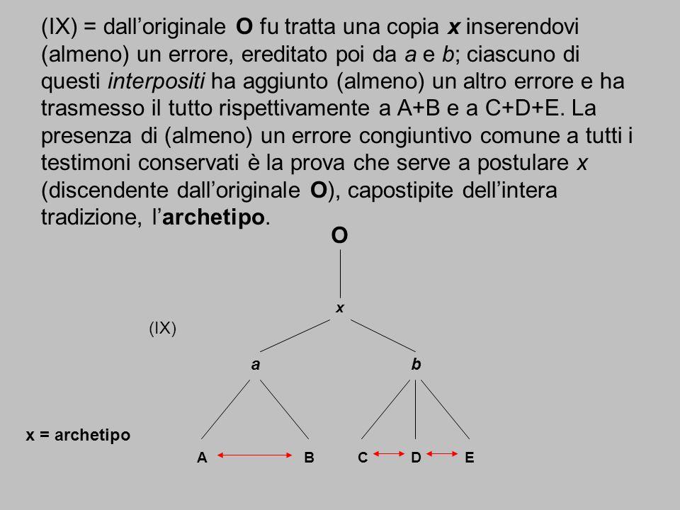 (IX) = dall'originale O fu tratta una copia x inserendovi (almeno) un errore, ereditato poi da a e b; ciascuno di questi interpositi ha aggiunto (almeno) un altro errore e ha trasmesso il tutto rispettivamente a A+B e a C+D+E. La presenza di (almeno) un errore congiuntivo comune a tutti i testimoni conservati è la prova che serve a postulare x (discendente dall'originale O), capostipite dell'intera tradizione, l'archetipo.