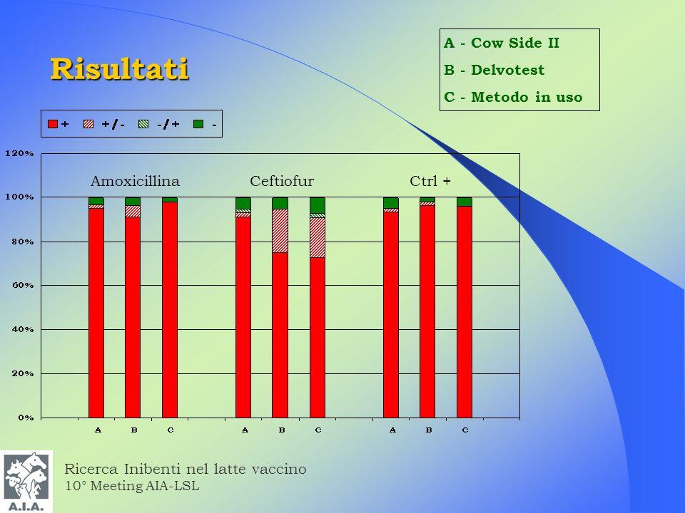 Risultati A - Cow Side II B - Delvotest C - Metodo in uso Amoxicillina