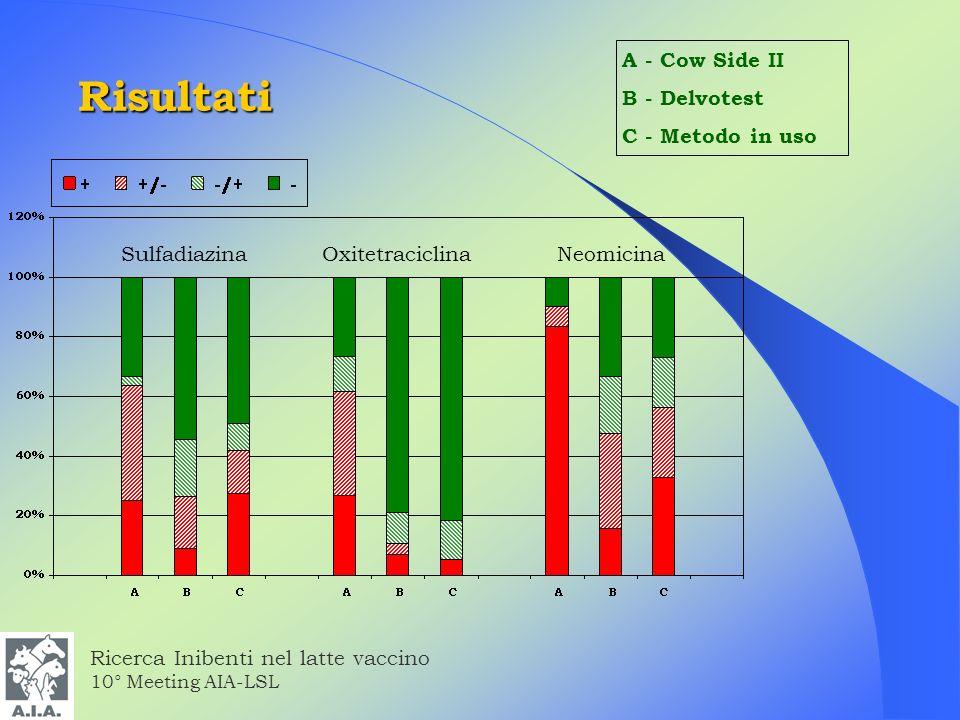 Risultati A - Cow Side II B - Delvotest C - Metodo in uso Sulfadiazina