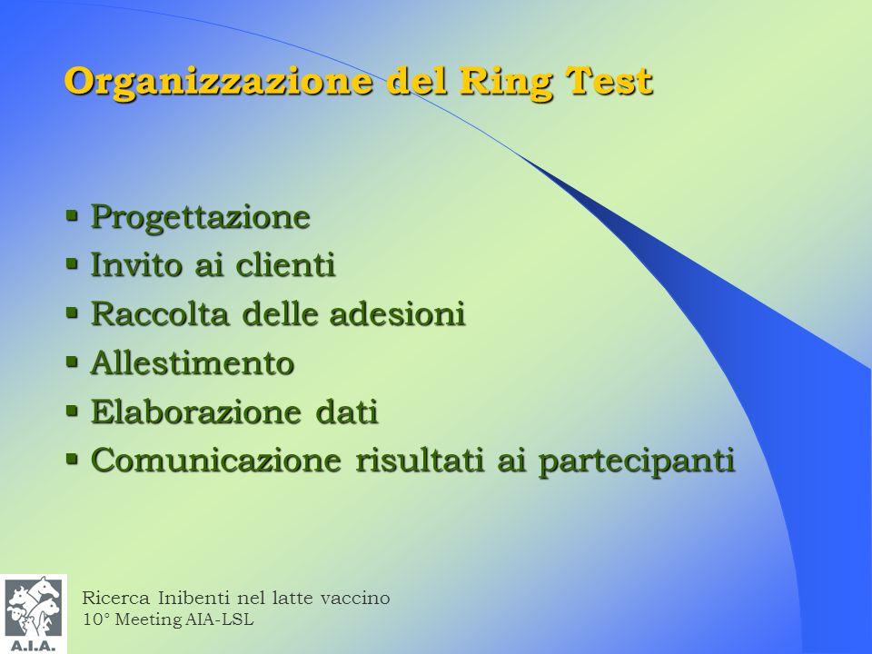 Organizzazione del Ring Test