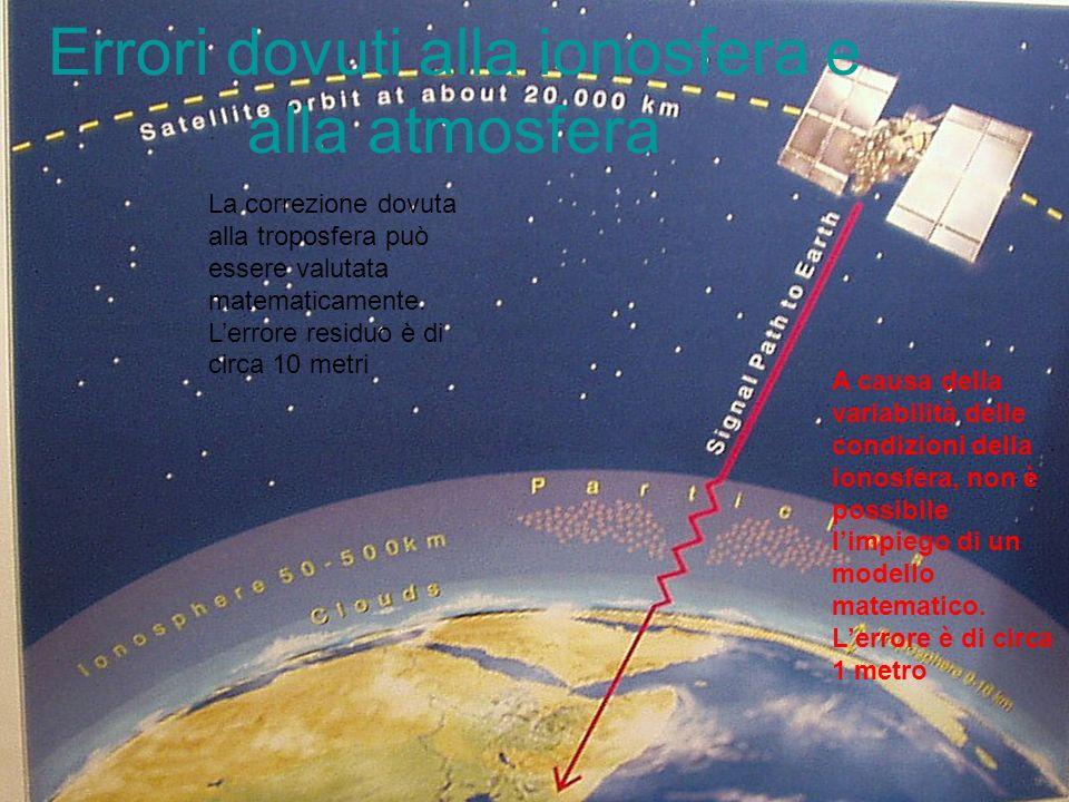 Errori dovuti alla ionosfera e alla atmosfera