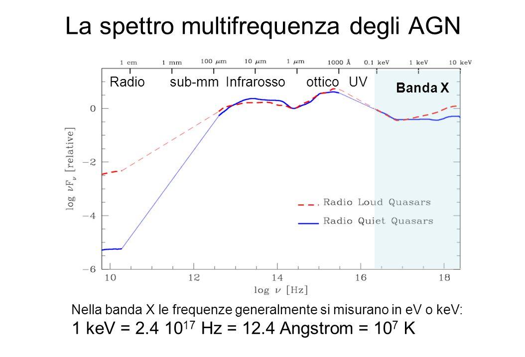 La spettro multifrequenza degli AGN