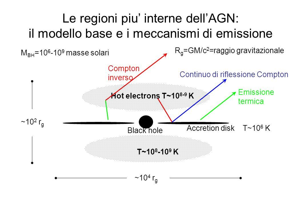 Le regioni piu' interne dell'AGN: il modello base e i meccanismi di emissione