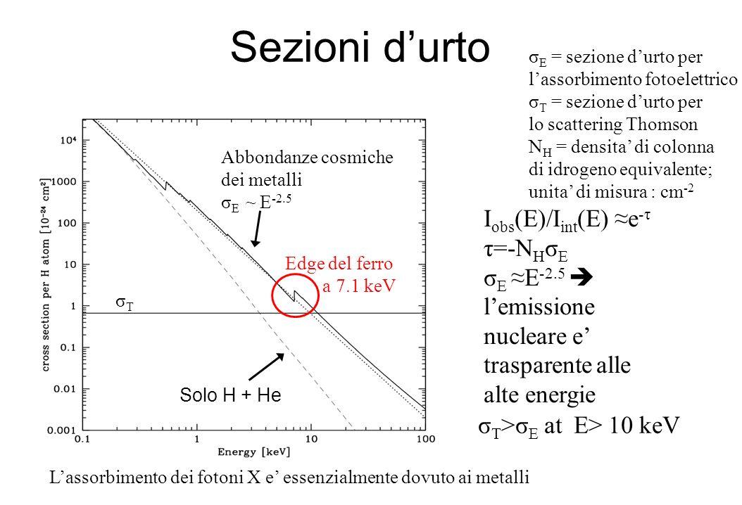Sezioni d'urto Iobs(E)/Iint(E) ≈e-τ τ=-NHσE