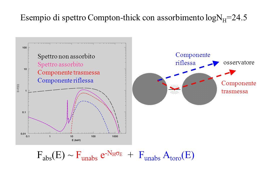 Fabs(E) ~ Funabs e-NHσE + Funabs Atoro(E)